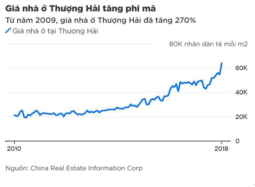 Giá nhà Thượng Hải đắt đến nỗi trúng xổ số mới mua nổi
