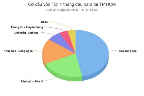 TP.HCM: Vốn đổ vào bất động sản nhiều nhất trong 4 tháng đầu năm