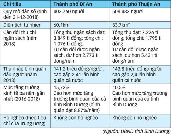 Dĩ An và Thuận An lên thành phố: Những con số ấn tượng